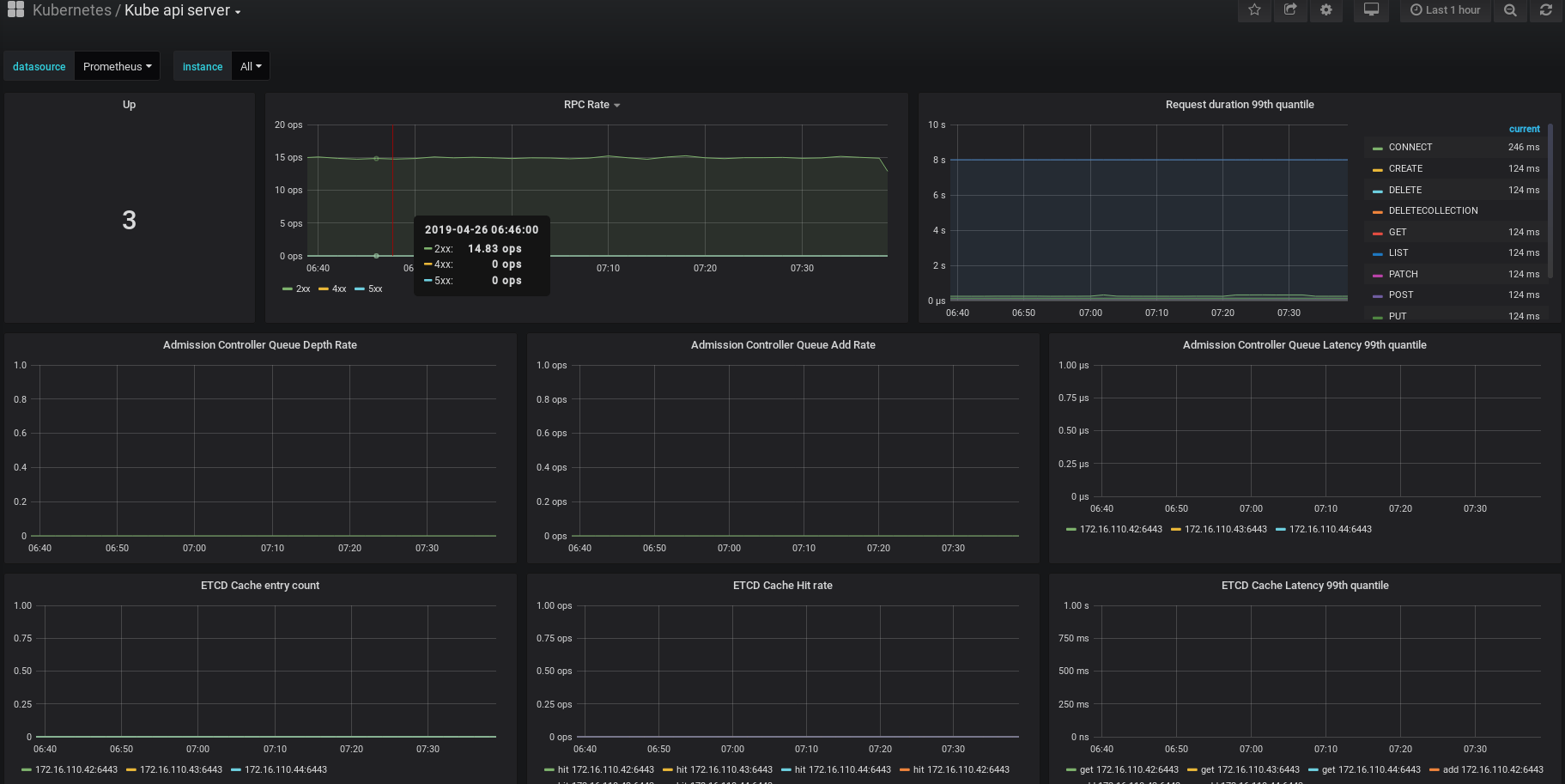 Grafana Dashboards for Kubernetes Administrators - Povilas