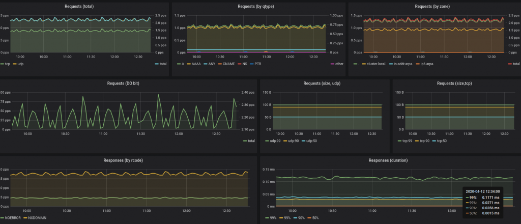 CoreDNS grafana dashboard